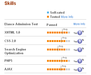 elance free skills test