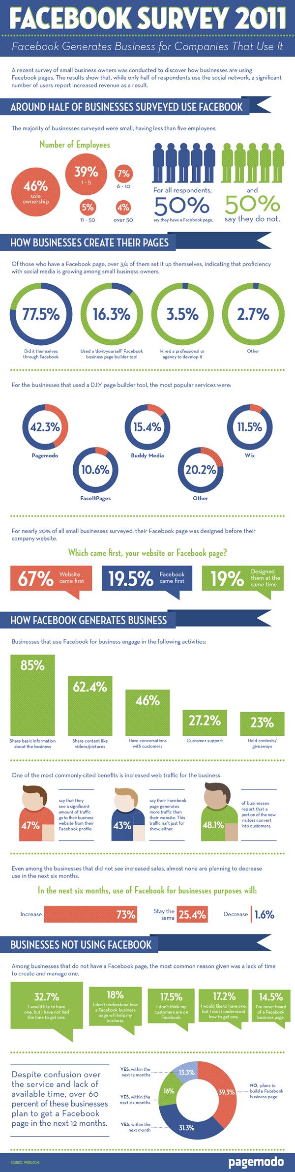 Facebook survey for businesses 2011