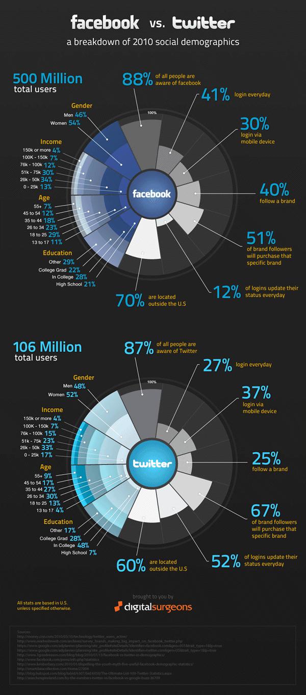 facbook vs. twitter demographics