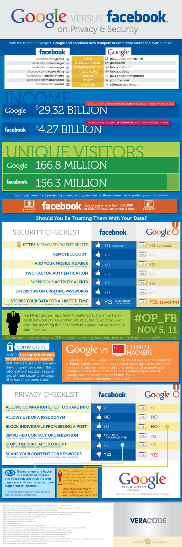 google vs. facebook on privacy security