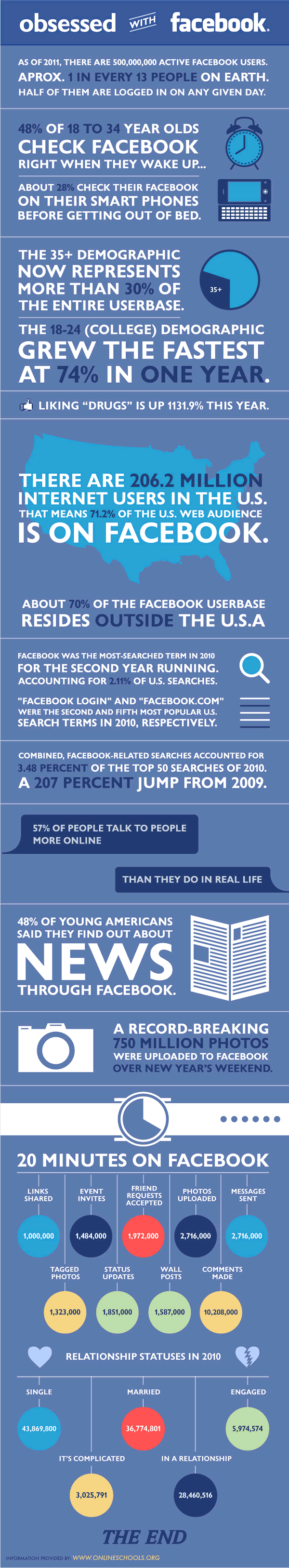 How many people are obsessed with facebook?