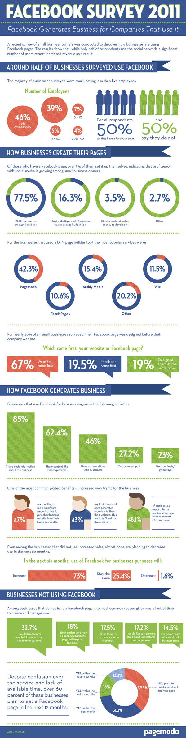Facebook survey for businesses 2011
